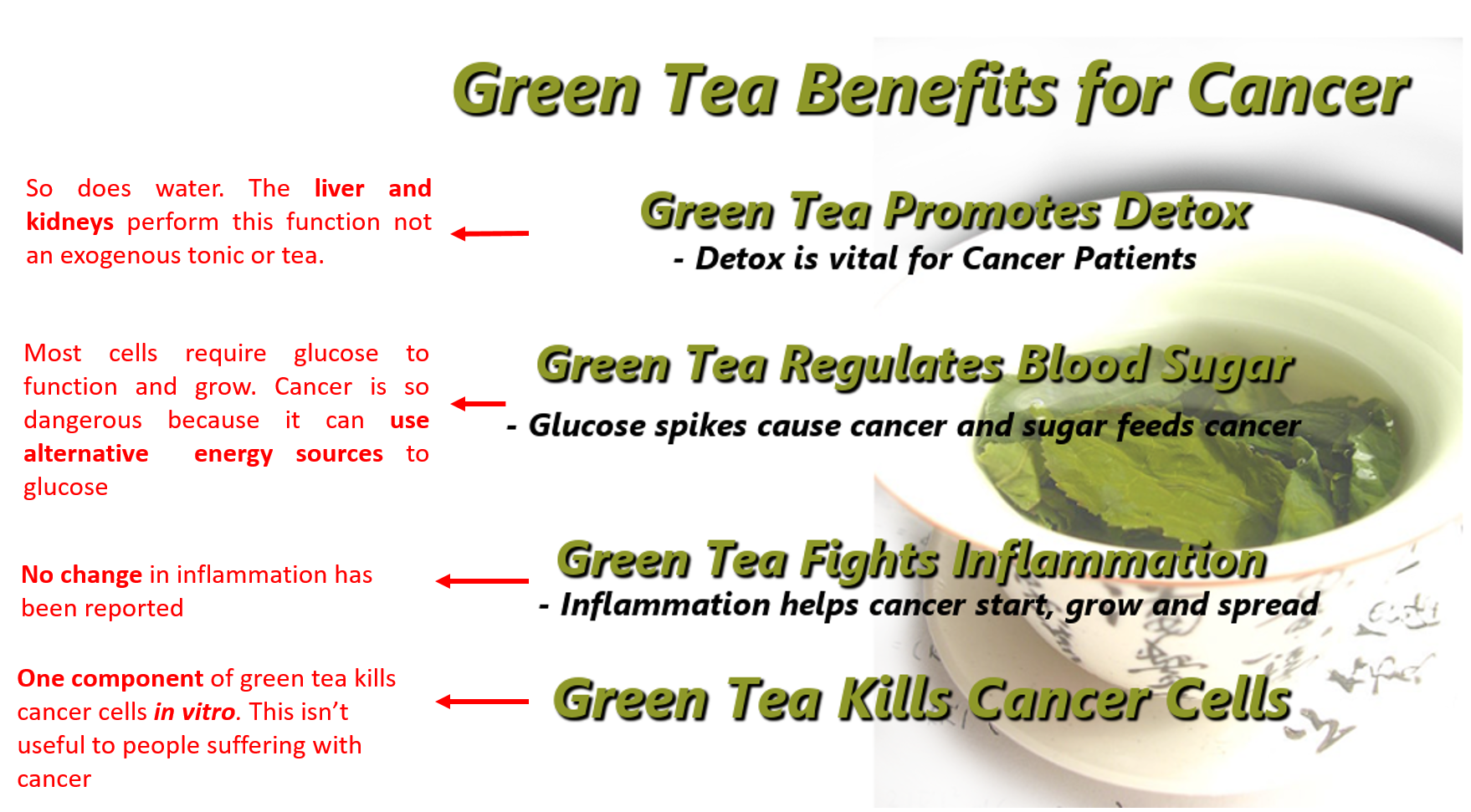 Search for 'green tea and cancer' and this is one of the first image results. Most of this is wrong. Pseudoscience like this is why I started this website in the first place. Red writing was added by me not some lunatic arguing with himself in an info graphic.